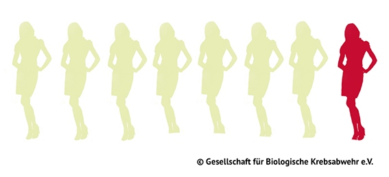Rund jede 8. Frau erkrankt an Brustkrebs